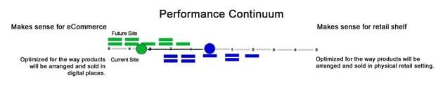 performance continuum eCommerce.jpg