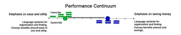 performance continuum ease and savings.jpg