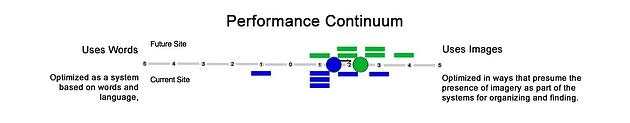 performance continuum words and images.jpg