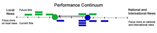 performance continuum.jpg